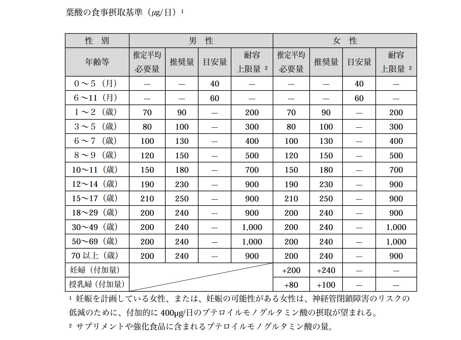 厚生労働省が公開している日本人の食事摂取基準(2015 年版)の概要:葉酸
