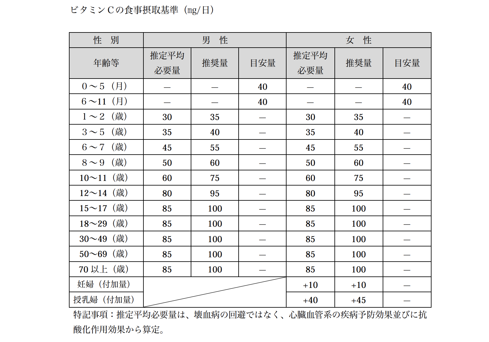 厚生労働省が公開している日本人の食事摂取基準(2015 年版)の概要:ビタミンC