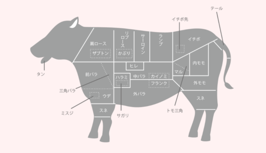 【部位別】国産牛肉・和牛と輸入牛肉の部位ごとの栄養素・カロリーを比較:一番カロリーが低いのは輸入牛のヒレ肉です。